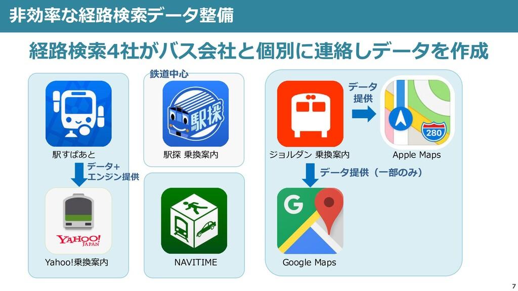 7 非効率な経路検索データ整備 経路検索4社がバス会社と個別に連絡しデータを作成 NAVITI...