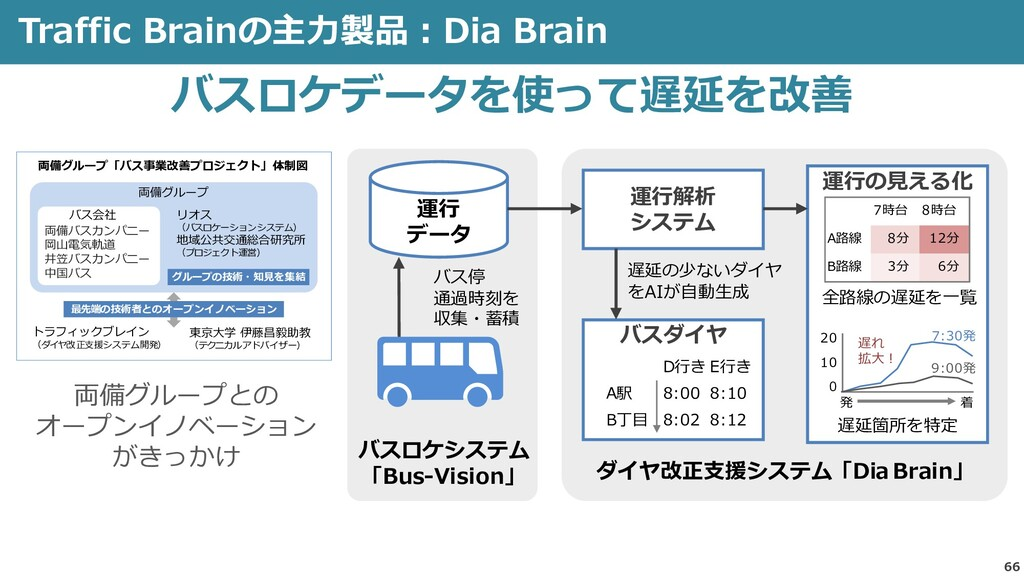 Traffic Brainの主力製品:Dia Brain 66 バスロケデータを使って遅延を改...
