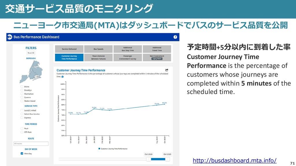 71 交通サービス品質のモニタリング 予定時間+5分以内に到着した率 Customer Jou...
