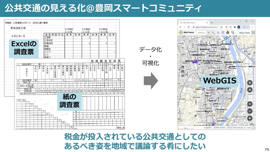 公共交通の見える化@豊岡スマートコミュニティ 75 税金が投入されている公共交通としての ある...