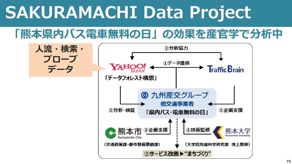 SAKURAMACHI Data Project 79 「熊本県内バス電車無料の日」の効果を産...