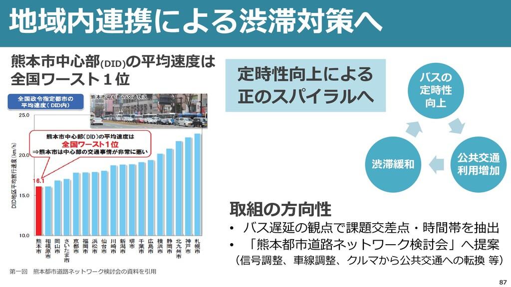地域内連携による渋滞対策へ 87 熊本市中心部(DID) の平均速度は 全国ワースト1位 取組...