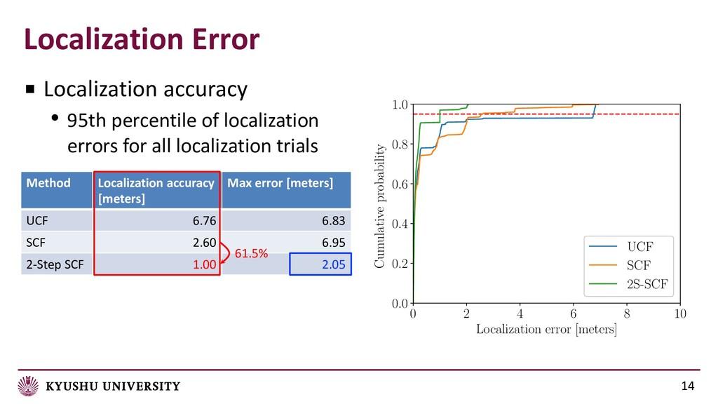 14 ■ Localization accuracy • 95th percentile of...