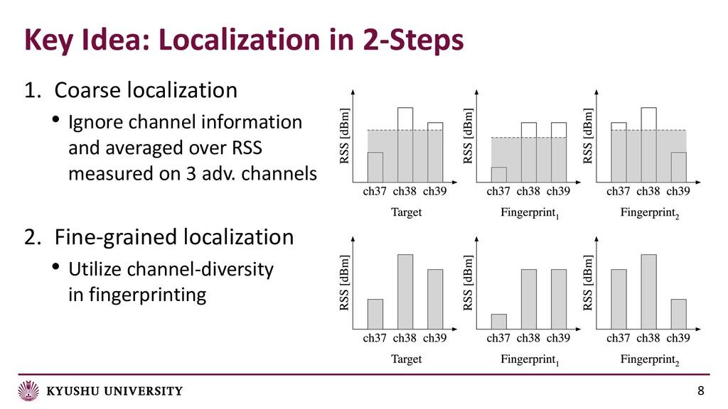Key Idea: Localization in 2-Steps 8 1. Coarse l...