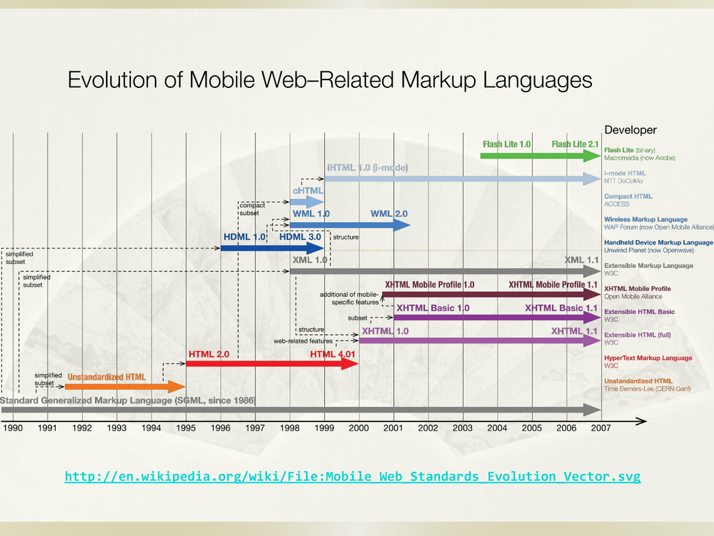 http://en.wikipedia.org/wiki/File:Mobile_Web_St...