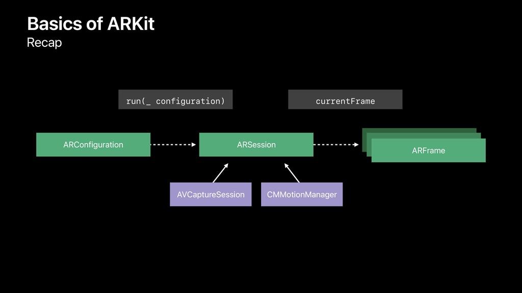 run(_ configuration) Basics of ARKit Recap ARCo...