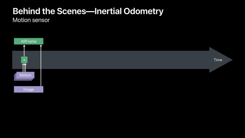 Behind the Scenes—Inertial Odometry Motion sens...