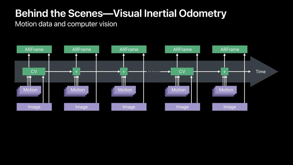 Behind the Scenes—Visual Inertial Odometry Moti...