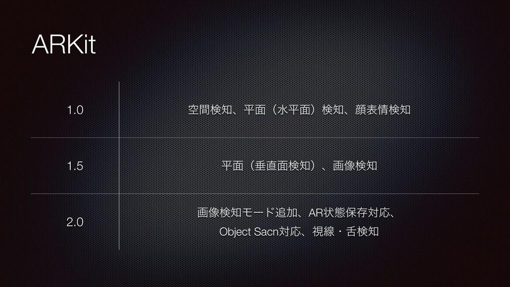 ARKit 1.0 ۭؒݕɺฏ໘ʢਫฏ໘ʣݕɺإදݕ 1.5 ฏ໘ʢਨ໘ݕʣɺը૾...