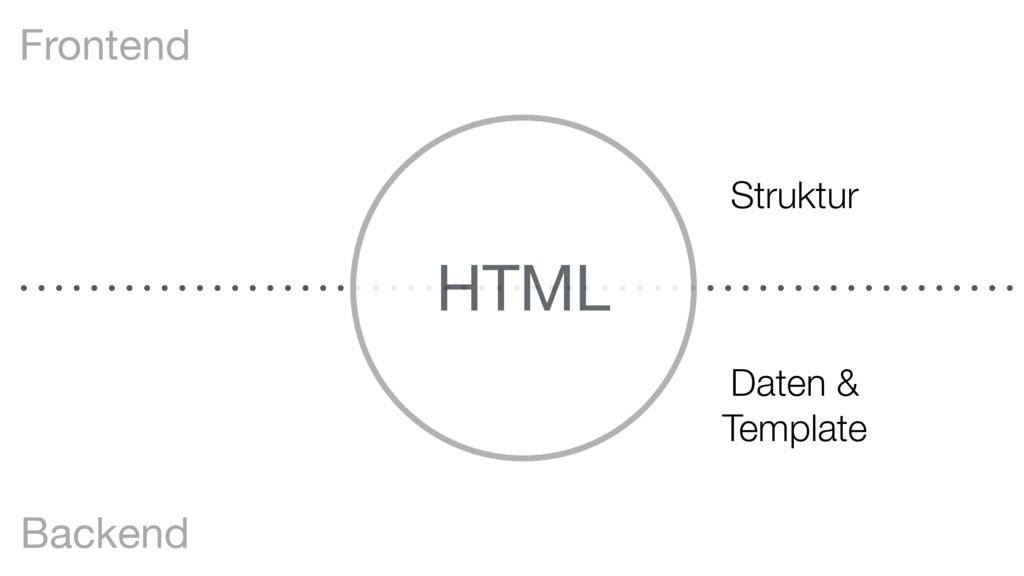 HTML Frontend Backend Struktur Daten & Template