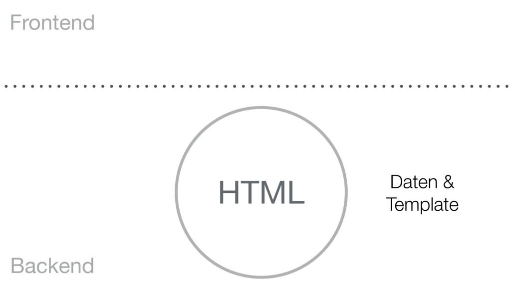 HTML Frontend Backend Daten & Template