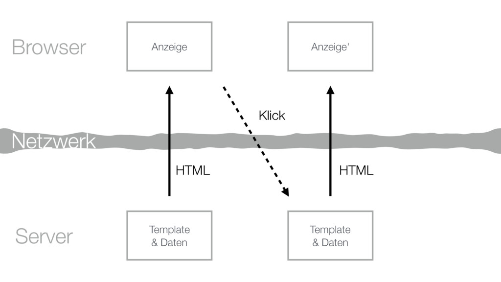 Browser Server HTML Netzwerk Template & Daten T...