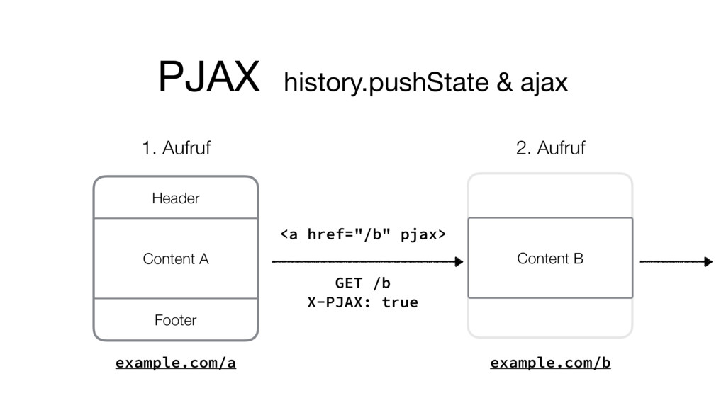 PJAX history.pushState & ajax Content A Header ...