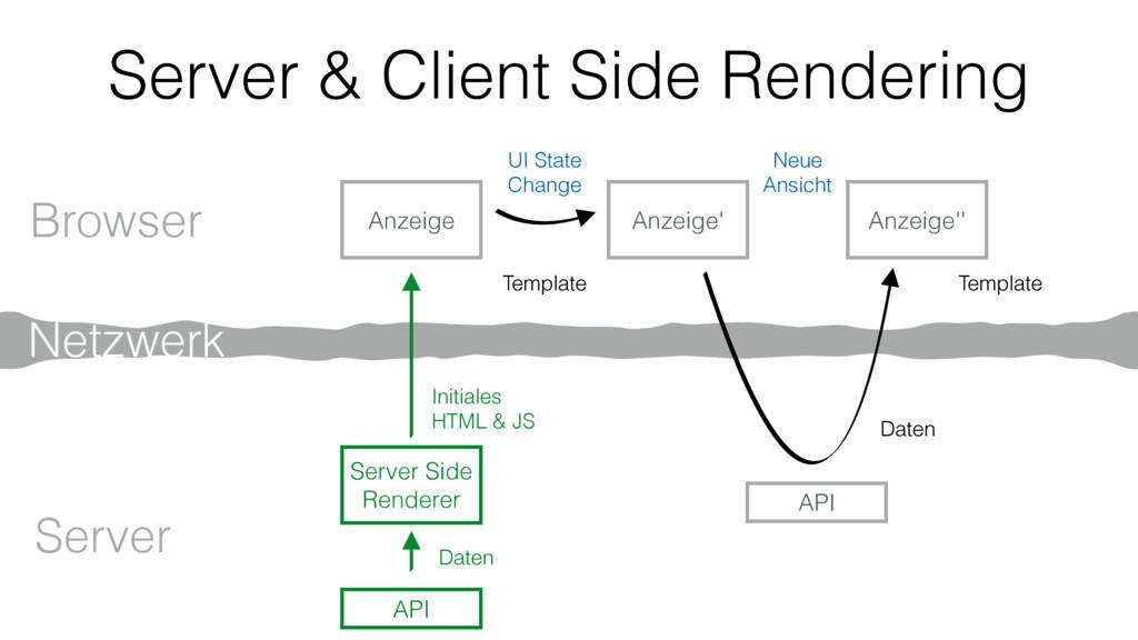 Browser Server Initiales HTML & JS Netzwerk Anz...