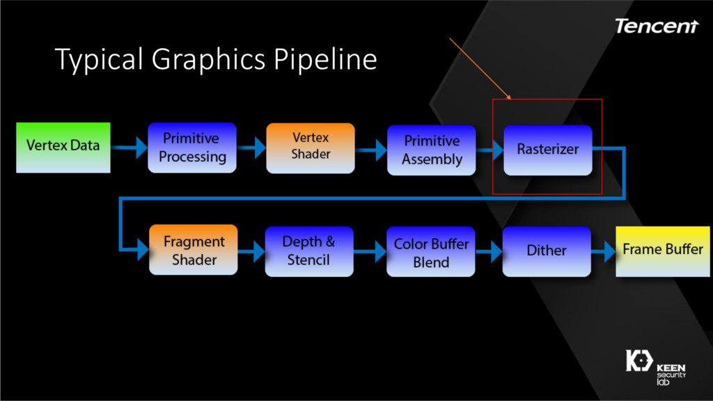 Typical Graphics Pipeline