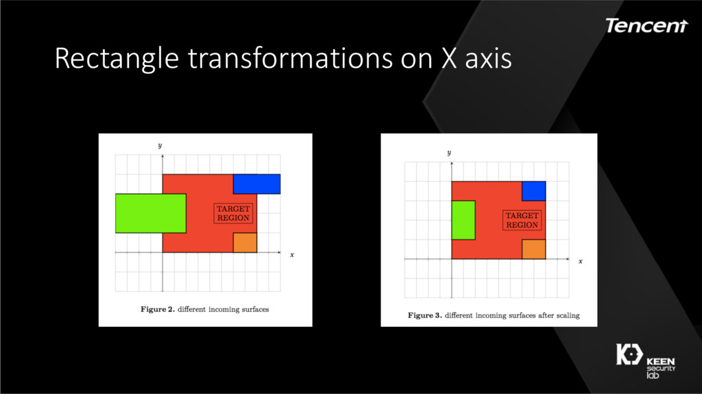 Rectangle transformations on X axis