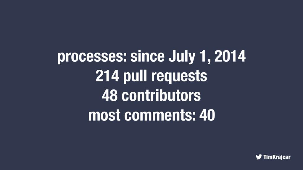 TimKrajcar processes: since July 1, 2014 214 pu...