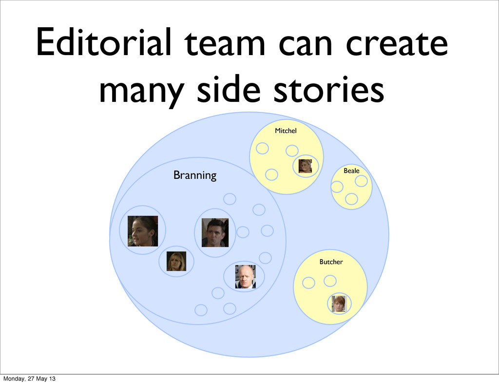Editorial team can create many side stories Bea...