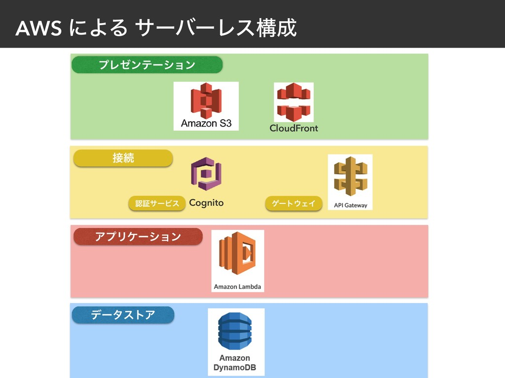 AWS ʹΑΔ αʔόʔϨεߏ CloudFront Cognito ϓϨθϯςʔγϣϯ Ξ...