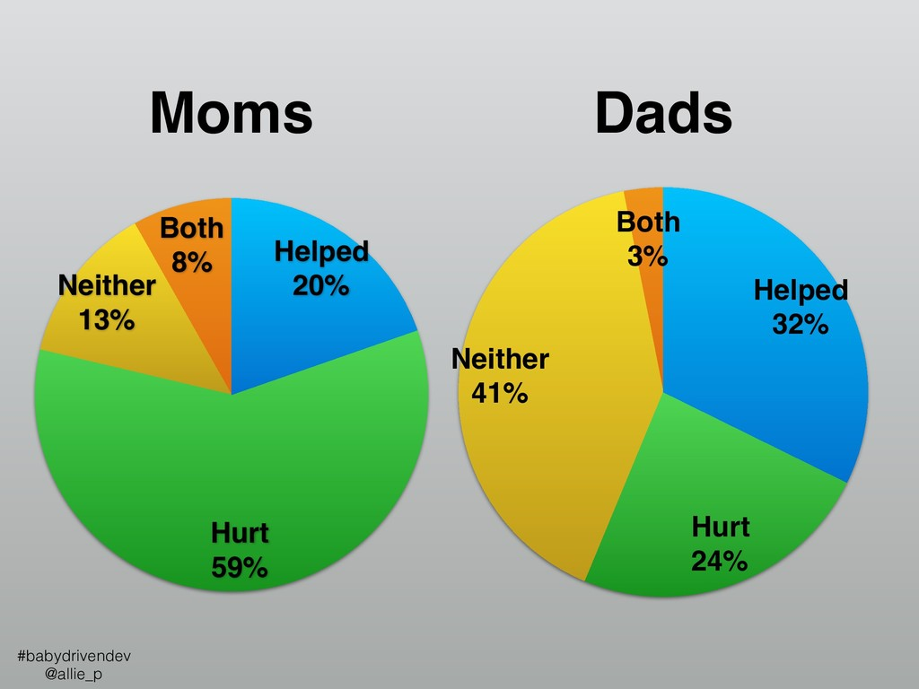 Dads Moms Both 8% Neither 13% Hurt 59% Helped 2...