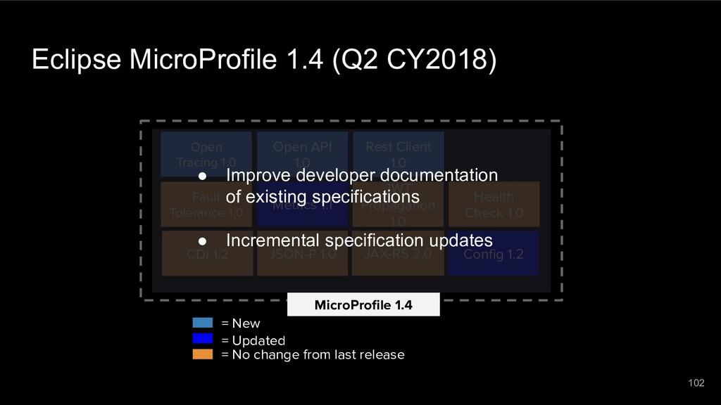 Eclipse MicroProfile 1.4 (Q2 CY2018) MicroProfil...