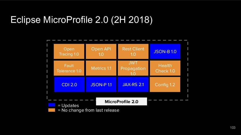 Eclipse MicroProfile 2.0 (2H 2018) MicroProfile ...