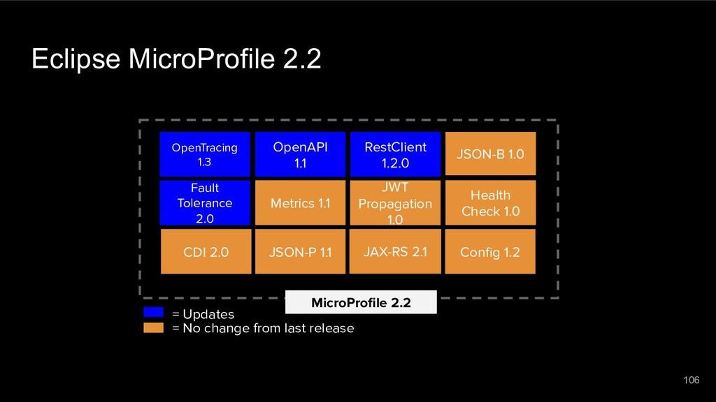 Eclipse MicroProfile 2.2 MicroProfile 2.2 = Upda...
