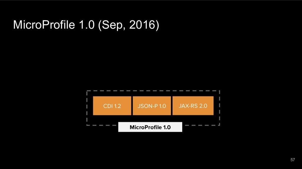 MicroProfile 1.0 (Sep, 2016) MicroProfile 1.0 JA...