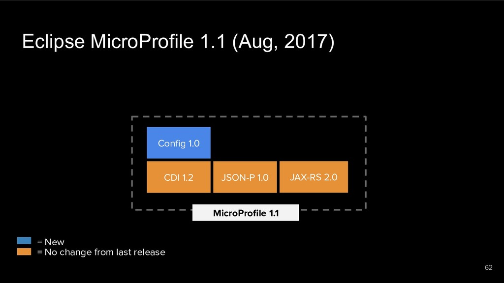 Eclipse MicroProfile 1.1 (Aug, 2017) MicroProfil...