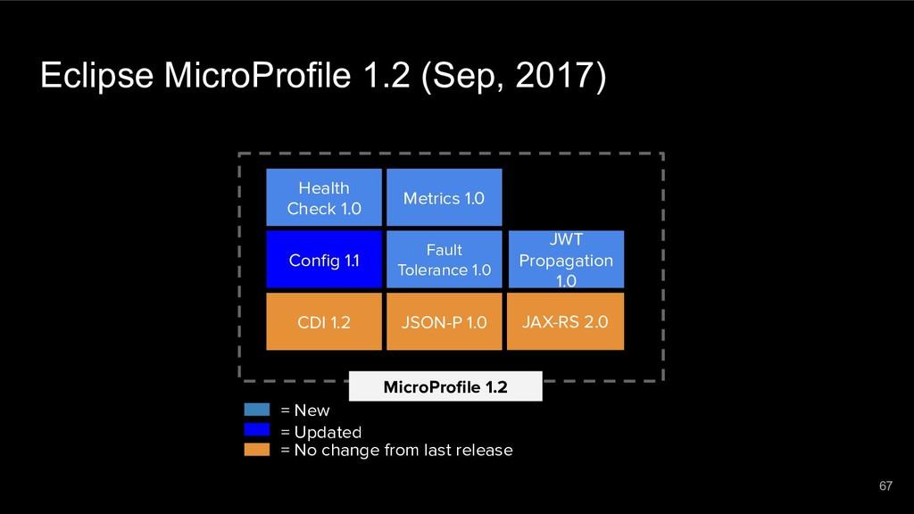 Eclipse MicroProfile 1.2 (Sep, 2017) MicroProfil...