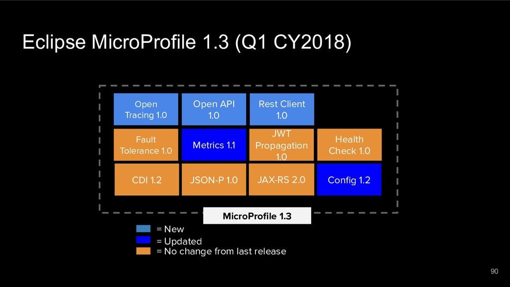 Eclipse MicroProfile 1.3 (Q1 CY2018) MicroProfil...