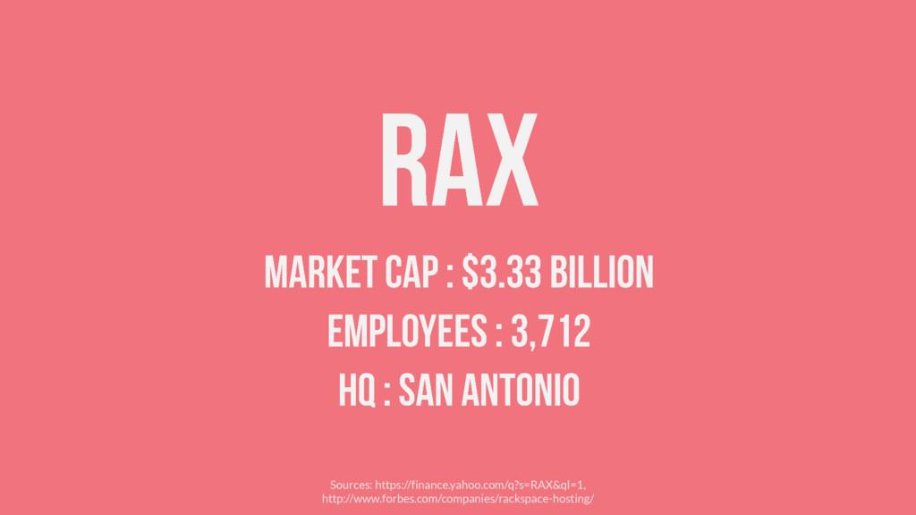 Sources: https://finance.yahoo.com/q?s=RAX&ql=1...
