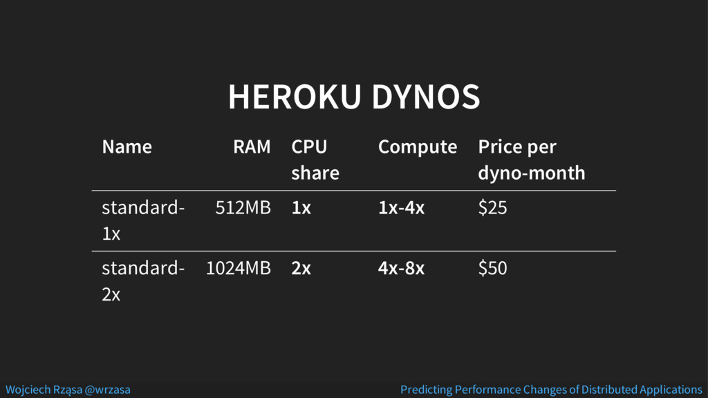 HEROKU DYNOS Name RAM CPU share Compute Price p...