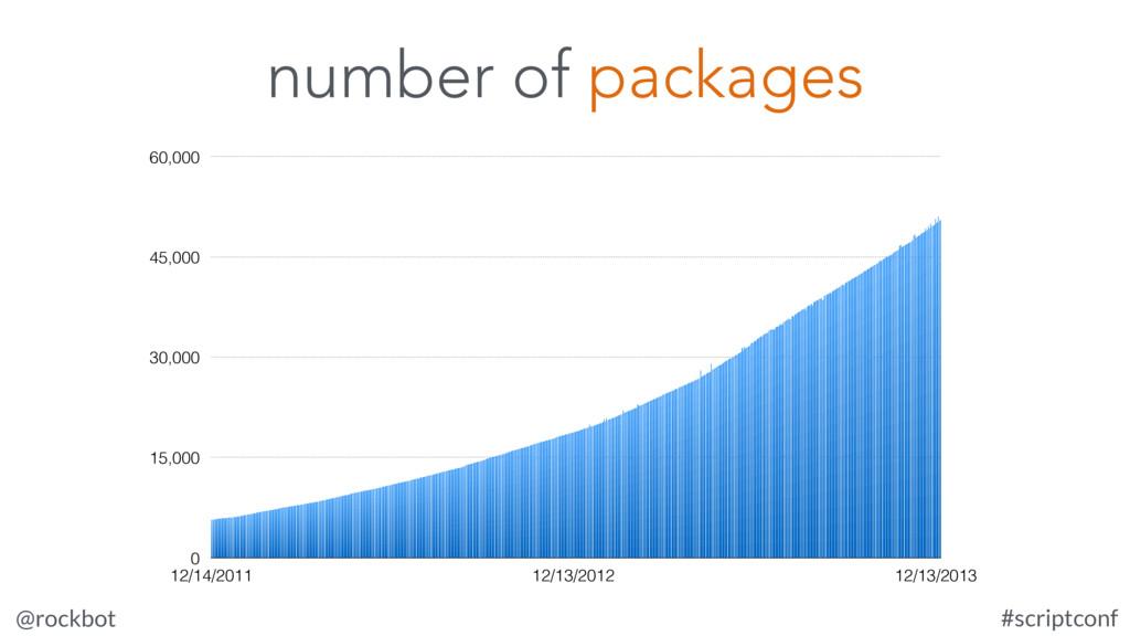@rockbot #scriptconf 0 15,000 30,000 45,000 60,...