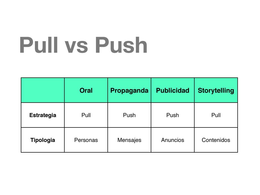 Oral Propaganda Publicidad Storytelling Estrate...