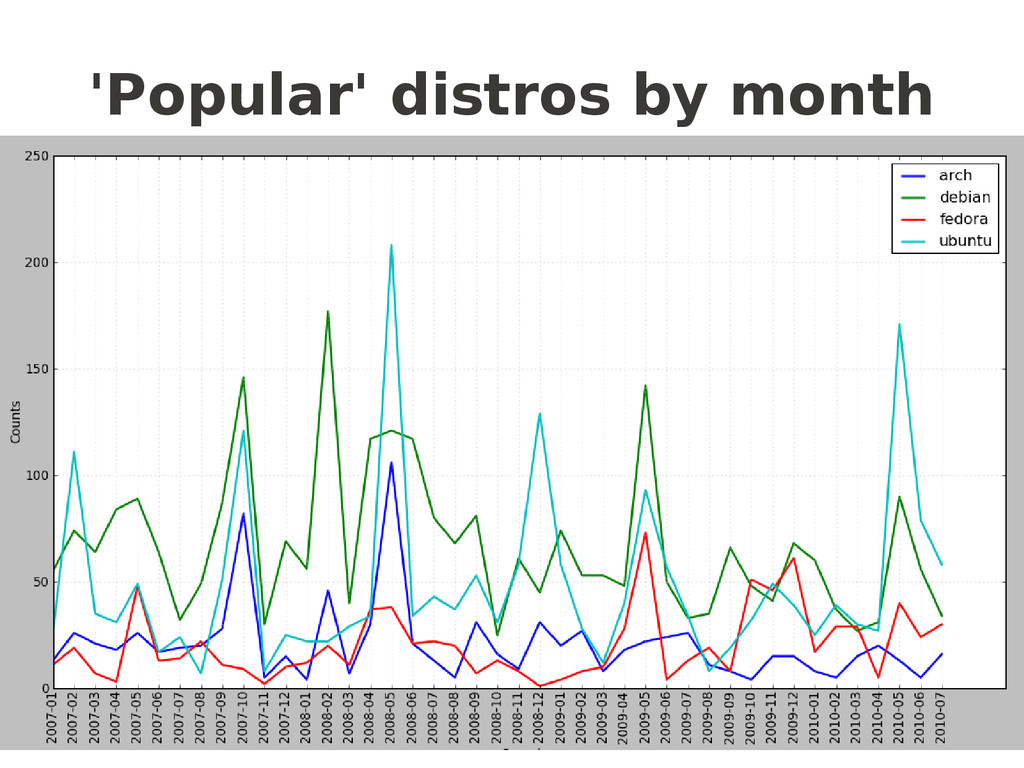 'Popular' distros by month