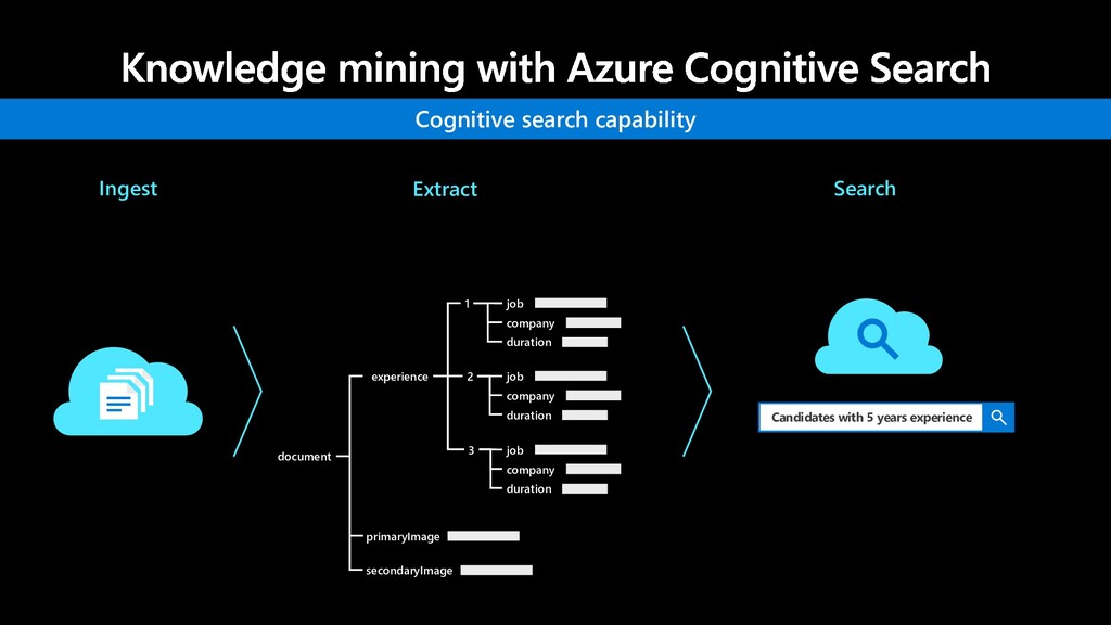 Cognitive search capability Ingest Candidates w...
