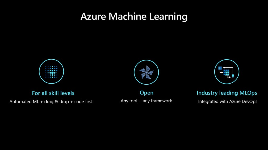 Azure Machine Learning Any tool + any framework...