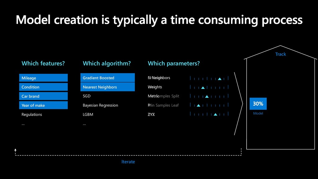 Which algorithm? Which parameters? Which featur...