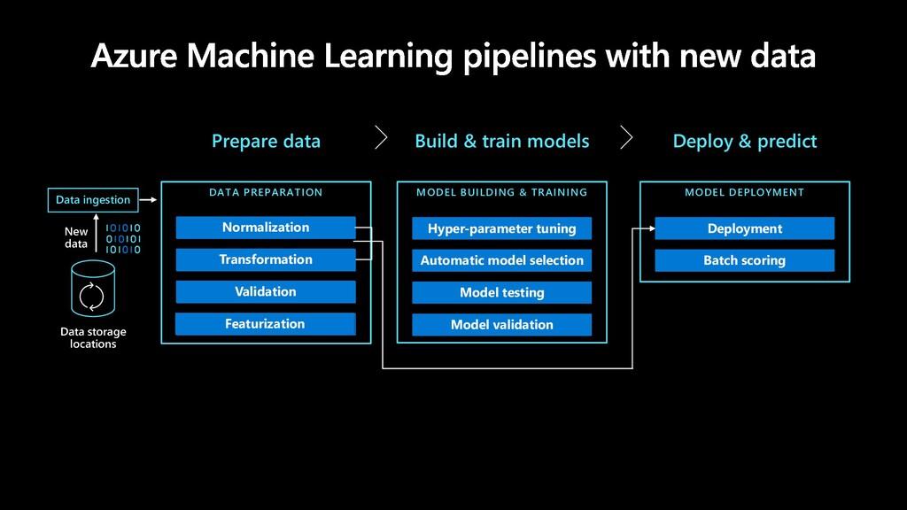 Prepare data Build & train models Deploy & pred...