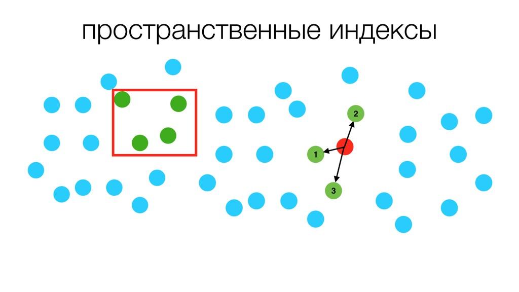 пространственные индексы