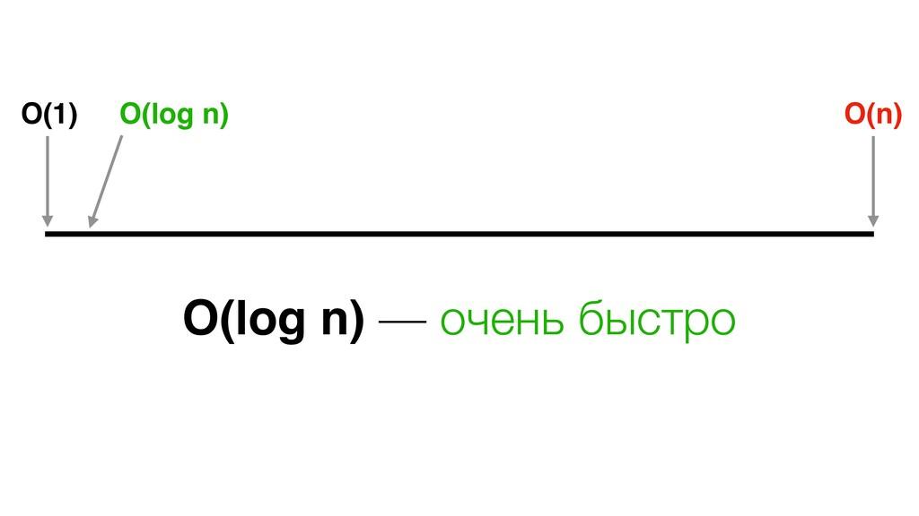 O(1) O(n) O(log n) O(log n) — очень быстро