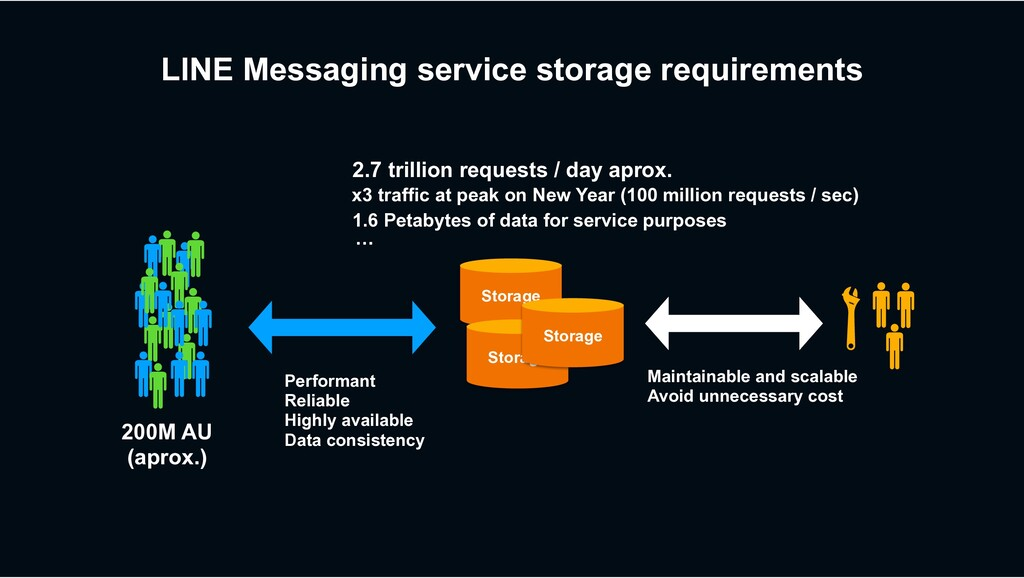 LINE Messaging service storage requirements 200...