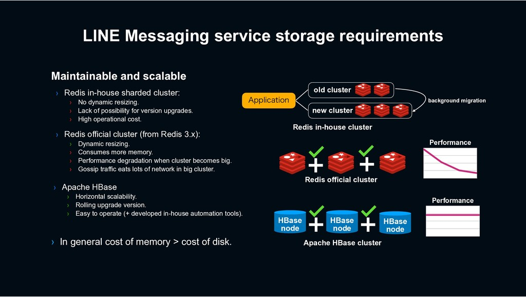 Maintainable and scalable LINE Messaging servic...