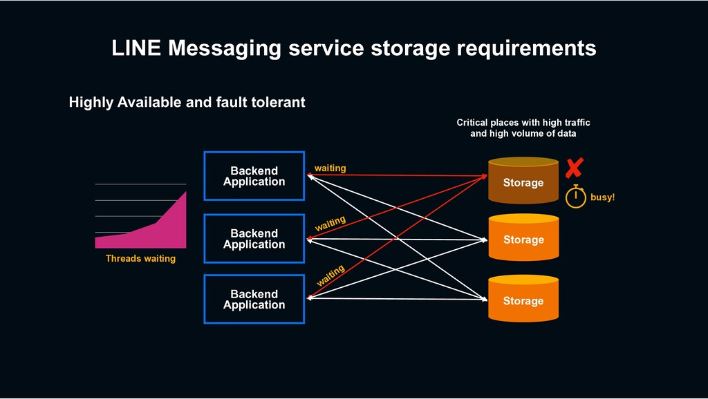 LINE Messaging service storage requirements Bac...