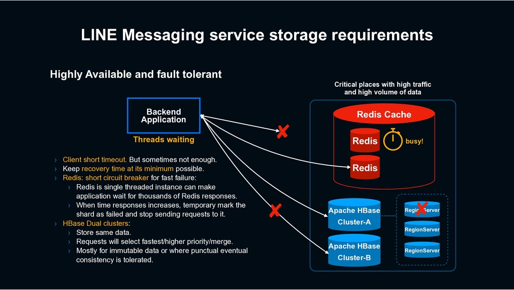 LINE Messaging service storage requirements Apa...