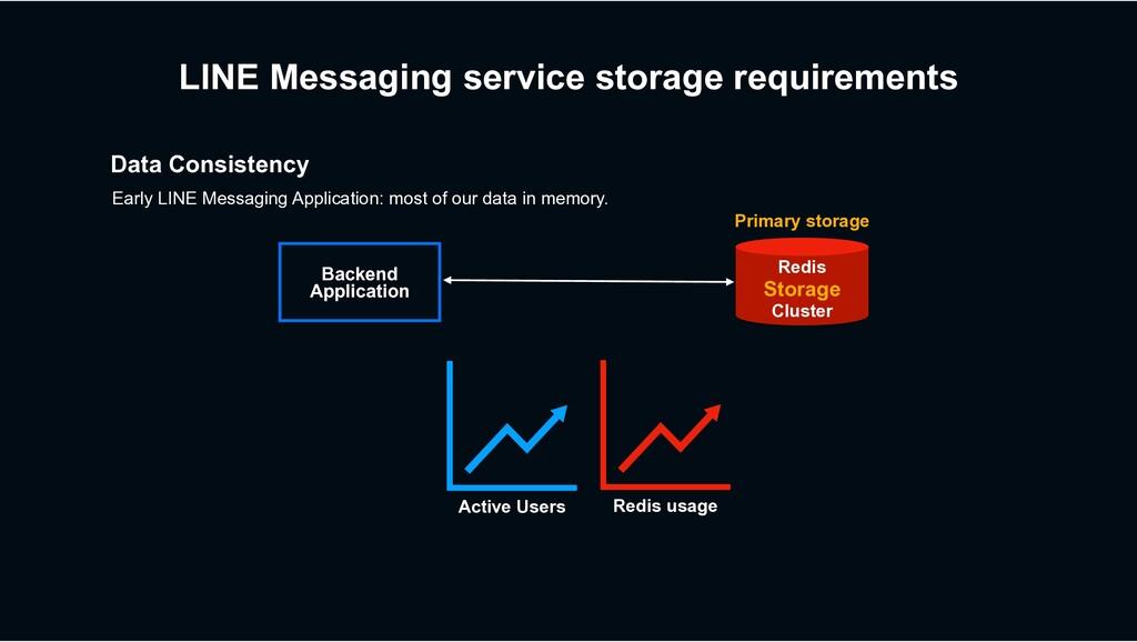 LINE Messaging service storage requirements Dat...