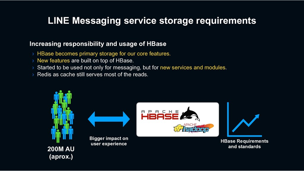 LINE Messaging service storage requirements Inc...