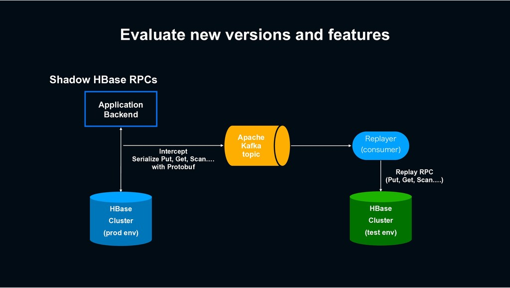 Evaluate new versions and features Apache Kafka...