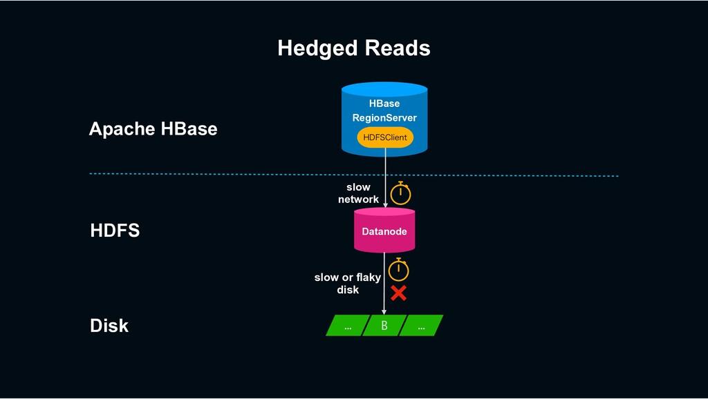 HBase RegionServer slow network )%'4$MJFOU Apac...